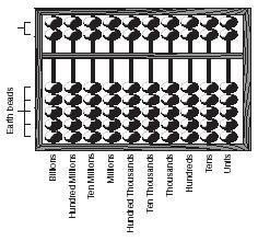 Manfaat, Penggunaan dan Penjelasan Tentang Sempoa