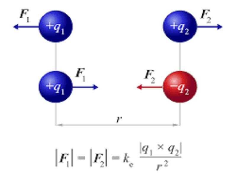 Contoh Hukum Coulomb dalam Kehidupan Sehari-hari