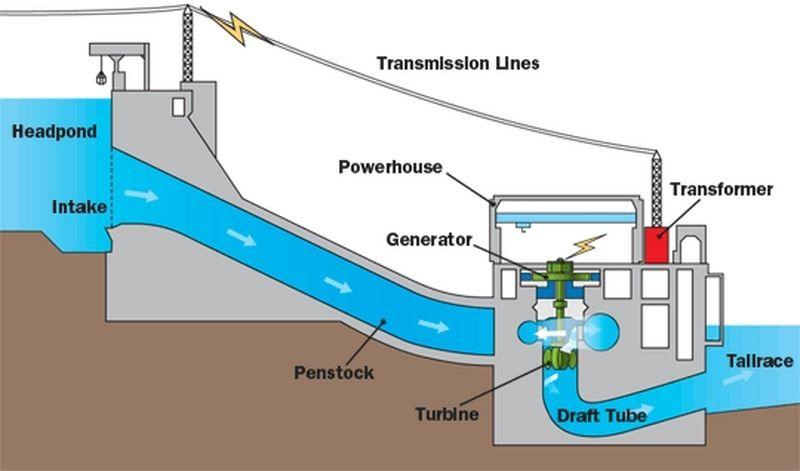 Prinsip Kerja dari Pembangkit Listrik Tenaga Air